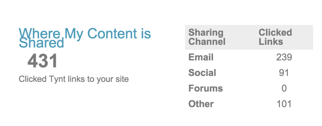 where my content is shared