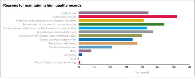 Reasons-for-Maintaining-Records-Global-Research-Report-637-px