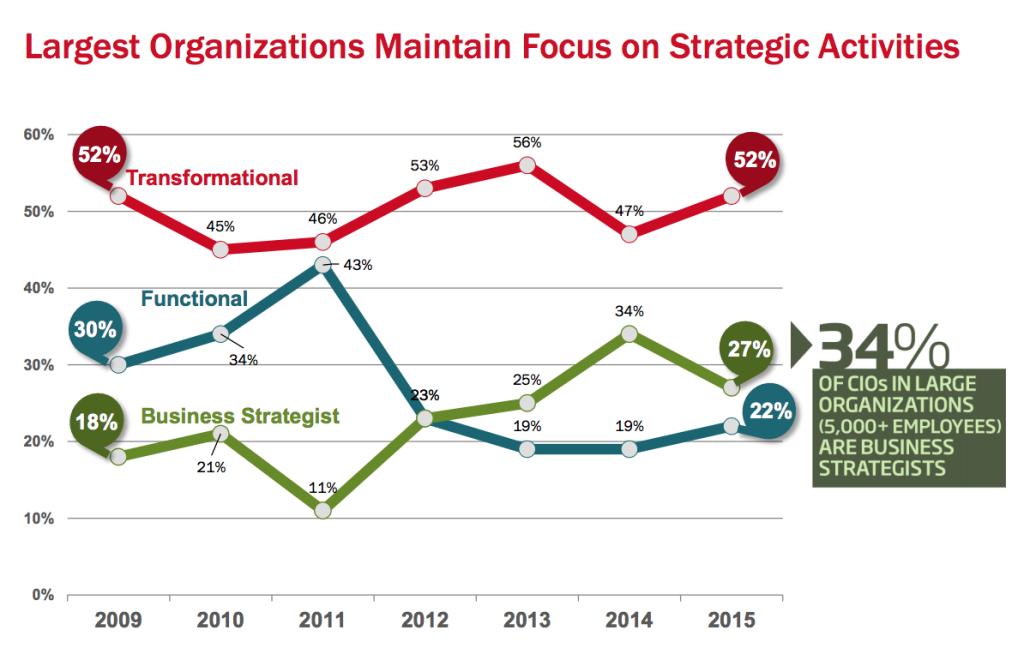 Largest Organizations Maintain Focus on Strategic Activities chart
