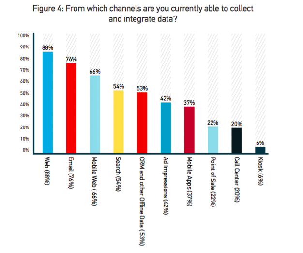 How to Win at Cross-Channel Marketing chart 3