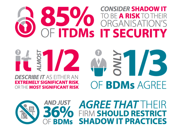 85 percent of ITDMs believe shadow IT presents a risk