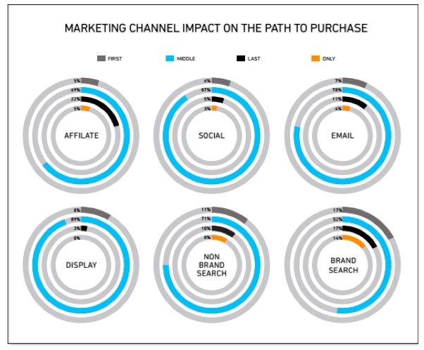 Marketing Channel Impact