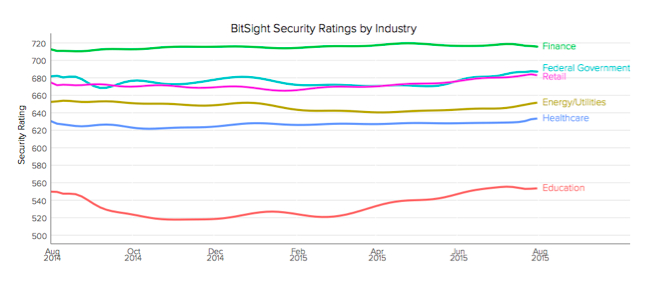 Security Ratings by Industry