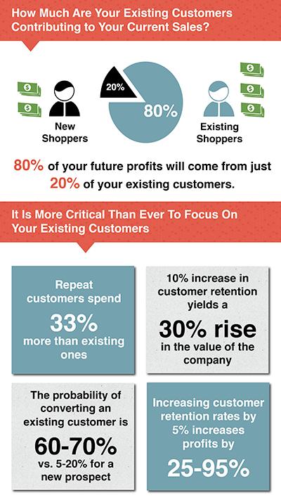 Retention-Science-Infographic