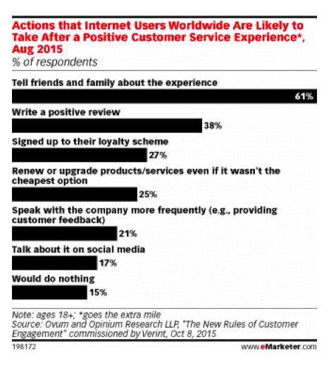 graphic emarketer what respondents are likely to do if a company goes that extra mile.