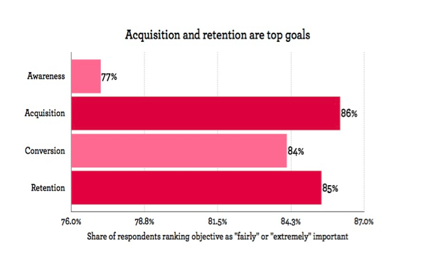 Figure 2: Acquisition and retention are top goals