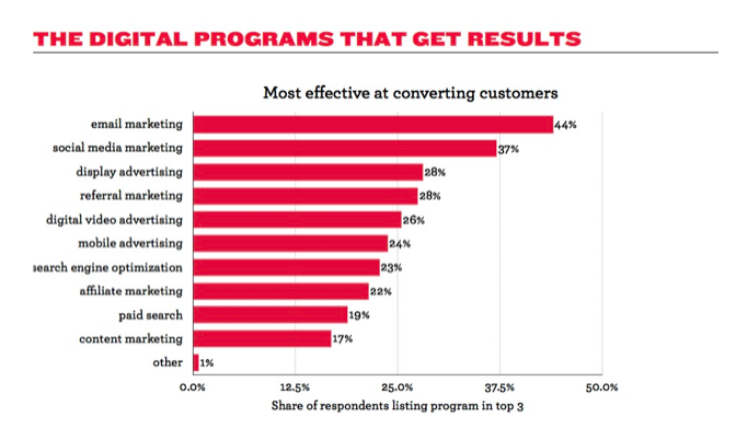Figure 3: The Digital Programs That Get Results