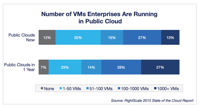 current vs. future public cloud VMs