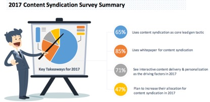 2017 State of B2B Content Syndication Report chart