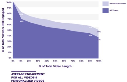 Video in Business: Benchmark Report 2017 | V3B: Marketing