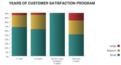 Benchmark Report: 2017 State of Customer Marketing