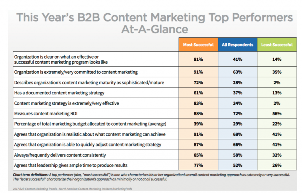 top performers b2b content marketing