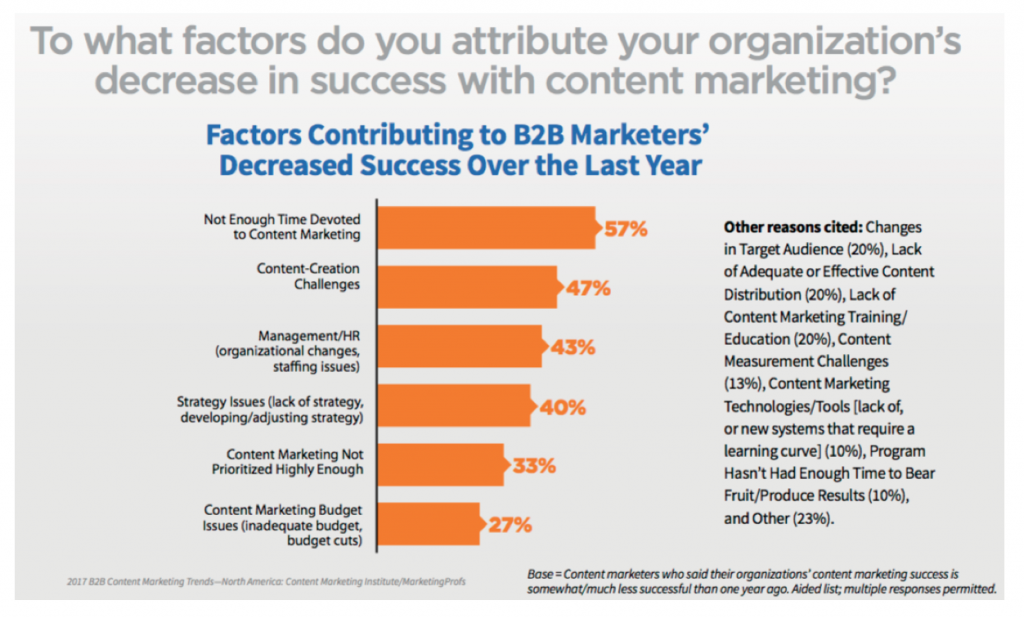 4 decrease in content marketing success chart