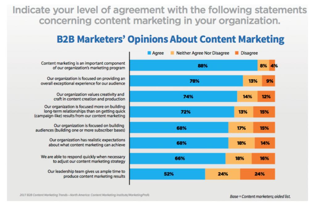 B2B marketing in North America