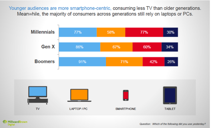 Getting Audiences Right. Marketing to the Right Generation