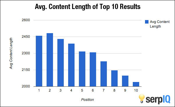 long-form-content-seo